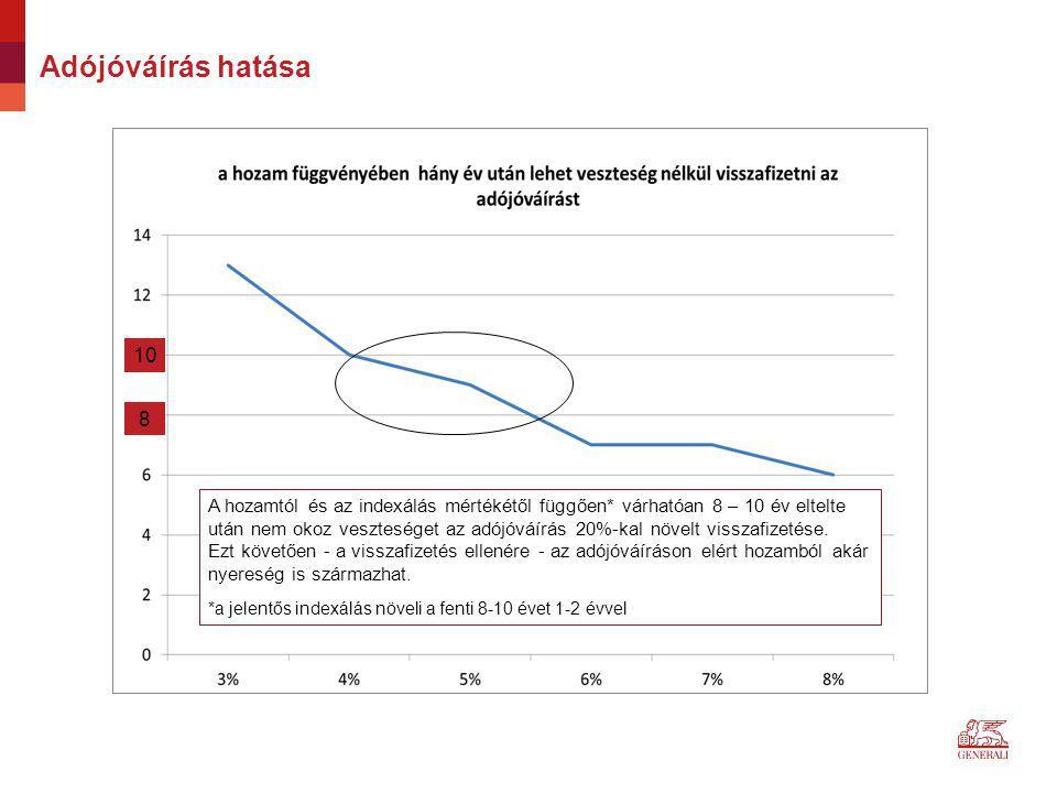 Adójóváírás hatása 8 10 A hozamtól és az indexálás mértékétől függően* várhatóan 8 – 10 év eltelte után nem okoz veszteséget az adójóváírás 20%-kal nö