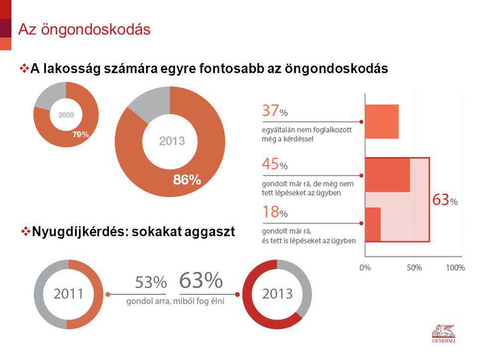 A nyugdíjjal kapcsolatos várakozások 2013-ban