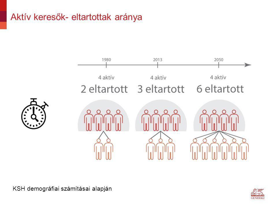 Aktív keresők- eltartottak aránya KSH demográfiai számításai alapján