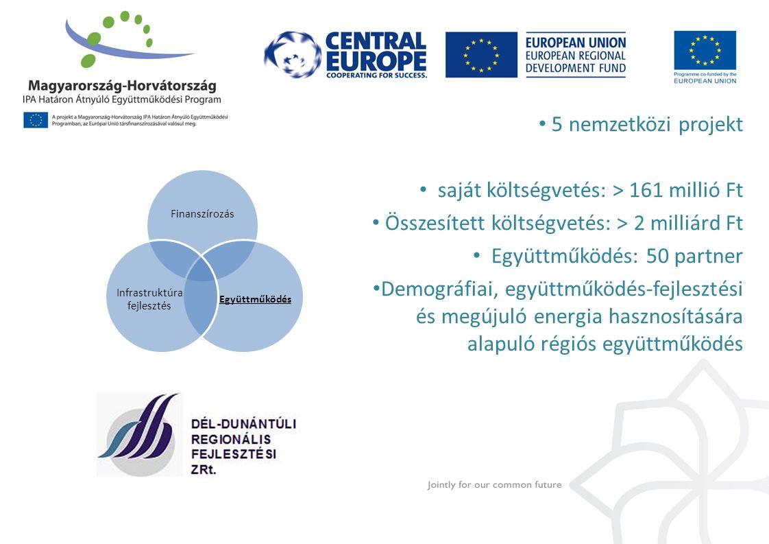 5 nemzetközi projekt saját költségvetés: > 161 millió Ft Összesített költségvetés: > 2 milliárd Ft Együttműködés: 50 partner Demográfiai, együttműködés-fejlesztési és megújuló energia hasznosítására alapuló régiós együttműködés Finanszírozás Együttműködés Infrastruktúra fejlesztés