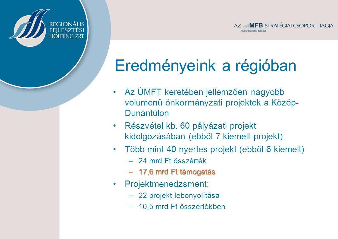 Eredményeink a régióban Az ÚMFT keretében jellemzően nagyobb volumenű önkormányzati projektek a Közép- Dunántúlon Részvétel kb. 60 pályázati projekt k