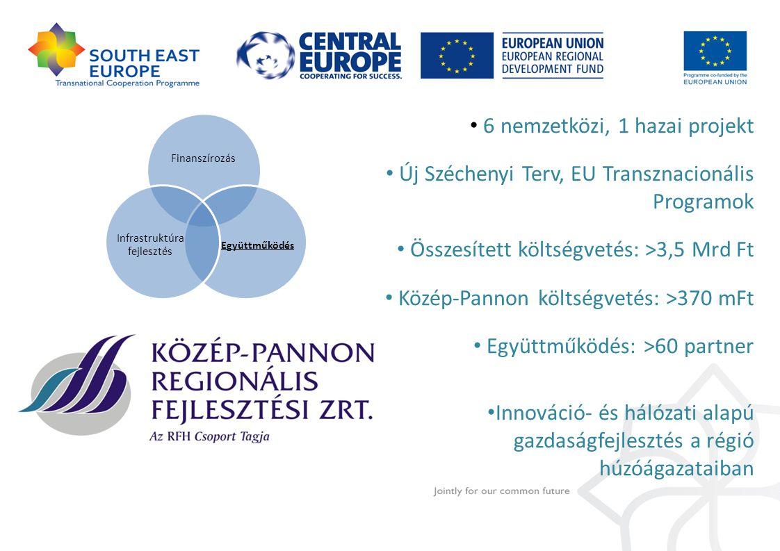 6 nemzetközi, 1 hazai projekt Új Széchenyi Terv, EU Transznacionális Programok Összesített költségvetés: >3,5 Mrd Ft Közép-Pannon költségvetés: >370 mFt Együttműködés: >60 partner Innováció- és hálózati alapú gazdaságfejlesztés a régió húzóágazataiban Finanszírozás Együttműködés Infrastruktúra fejlesztés