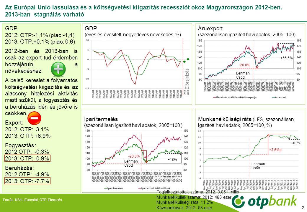 Az Európai Unió lassulása és a költségvetési kiigazítás recessziót okoz Magyarországon 2012-ben. 2013-ban stagnálás várható GDP 2012: OTP:-1,1% (piac: