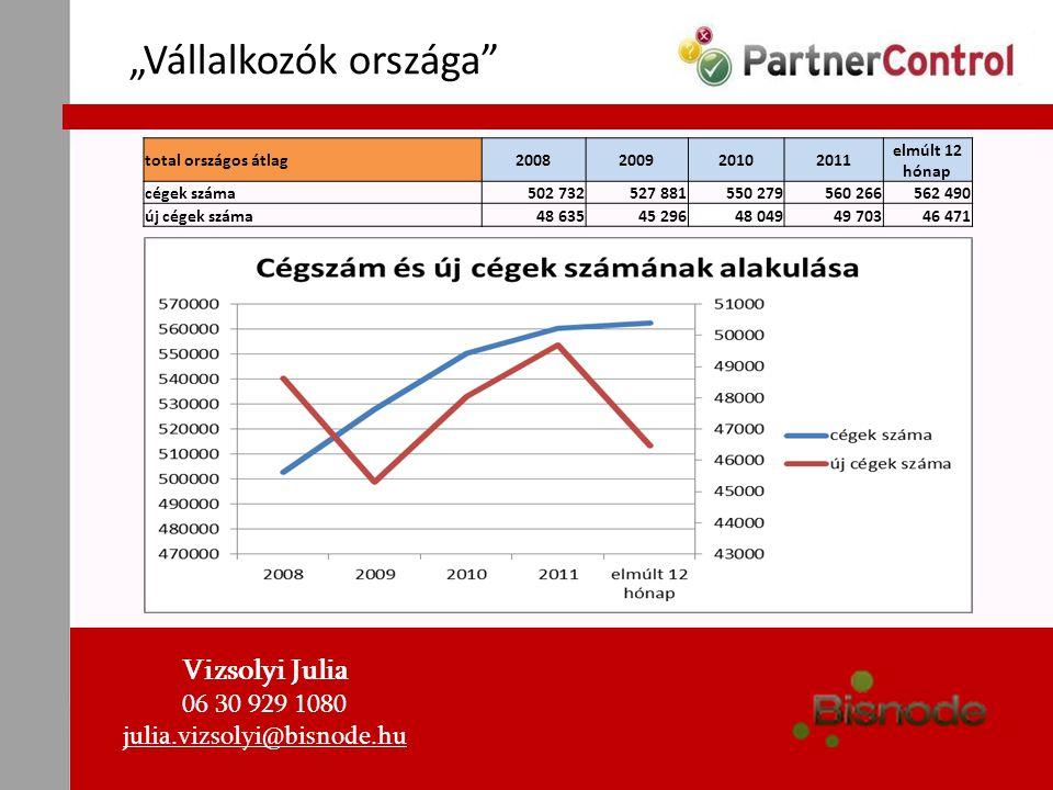 """""""Vállalkozók országa"""" Vizsolyi Julia 06 30 929 1080 julia.vizsolyi@bisnode.hu total országos átlag2008200920102011 elmúlt 12 hónap cégek száma502 7325"""