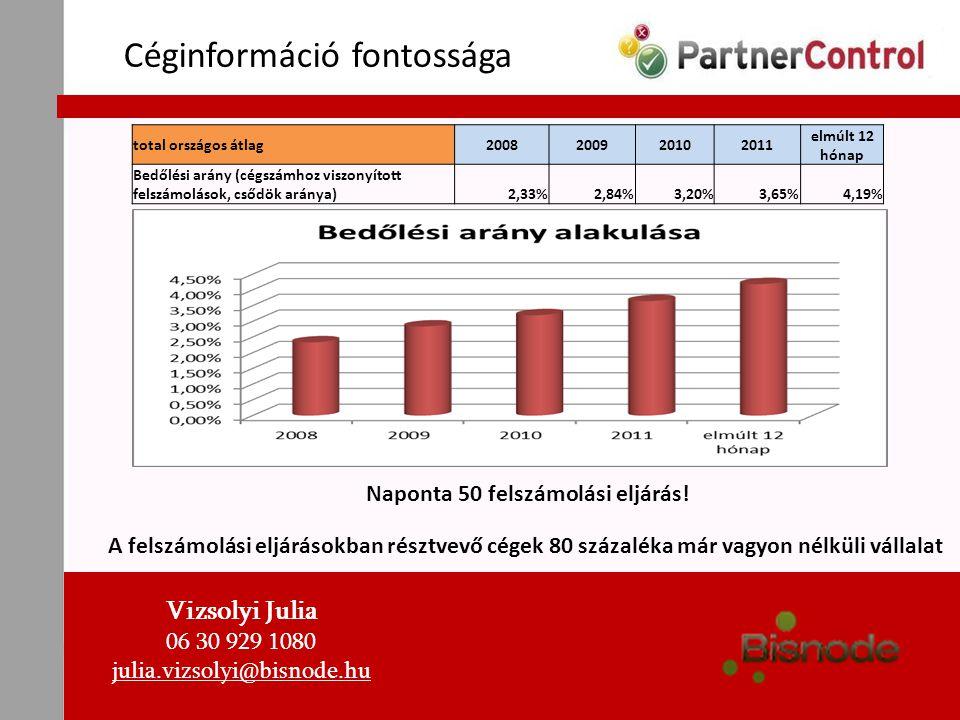 Céginformáció fontossága Naponta 50 felszámolási eljárás! A felszámolási eljárásokban résztvevő cégek 80 százaléka már vagyon nélküli vállalat Vizsoly