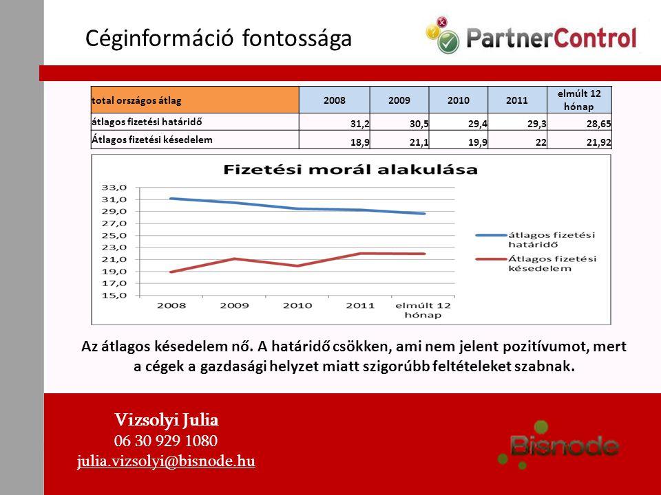 Céginformáció fontossága Vizsolyi Julia 06 30 929 1080 julia.vizsolyi@bisnode.hu total országos átlag2008200920102011 elmúlt 12 hónap átlagos fizetési
