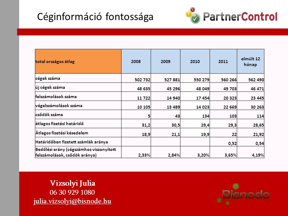 Céginformáció fontossága Ennek ellenére Magyarországon az aktív cégek 45 százaléka nem használ semmilyen céginformációt… Vizsolyi Julia 06 30 929 1080 julia.vizsolyi@bisnode.hu