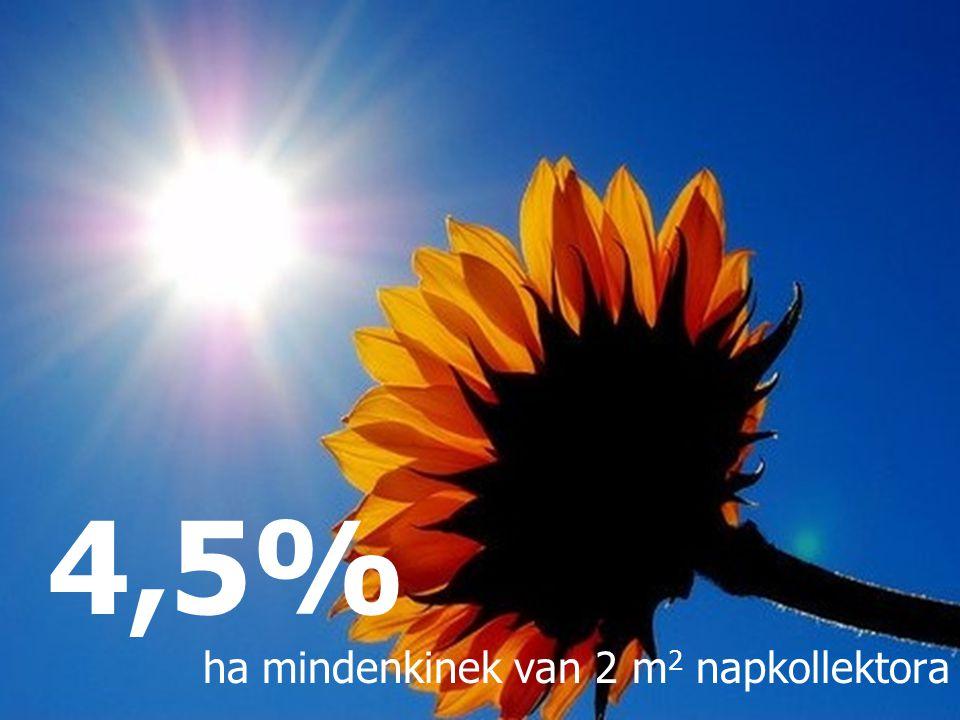 ha mindenkinek van 2 m 2 napkollektora 4,5%