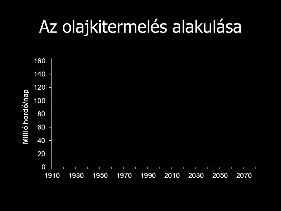 Az olajkitermelés alakulása
