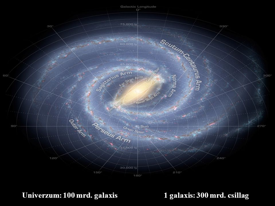 Univerzum: 100 mrd. galaxis1 galaxis: 300 mrd. csillag