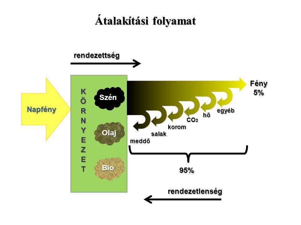 Napfény Szén Olaj Bio rendezettségrendezetlenség95% meddő salak korom CO 2 hő egyéb Fény5% Átalakítási folyamat