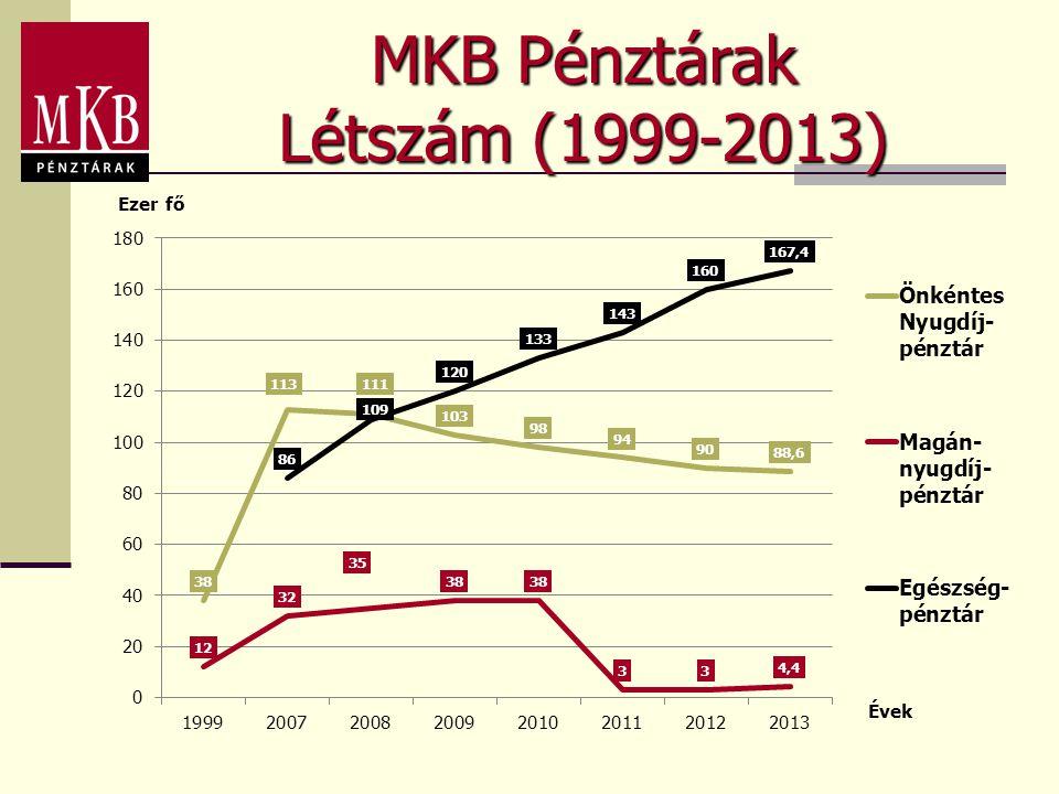 MKB Pénztárak Létszám (1999-2013)
