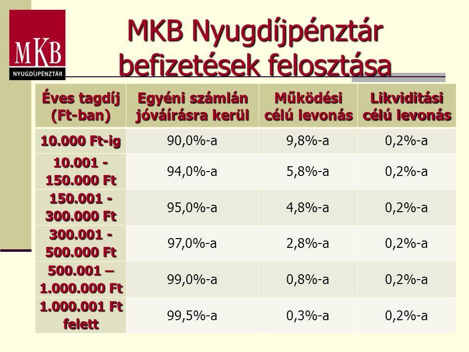 MKB Nyugdíjpénztár befizetések felosztása Éves tagdíj (Ft-ban) Egyéni számlán jóváírásra kerül Működési célú levonás Likviditási célú levonás 10.000 F