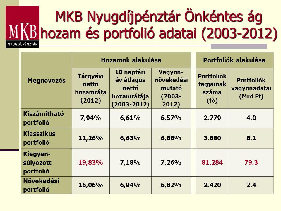 Megnevezés Hozamok alakulásaPortfoliók alakulása Tárgyévi nettó hozamráta (2012) 10 naptári év átlagos nettó hozamrátája (2003-2012) Vagyon- növekedés