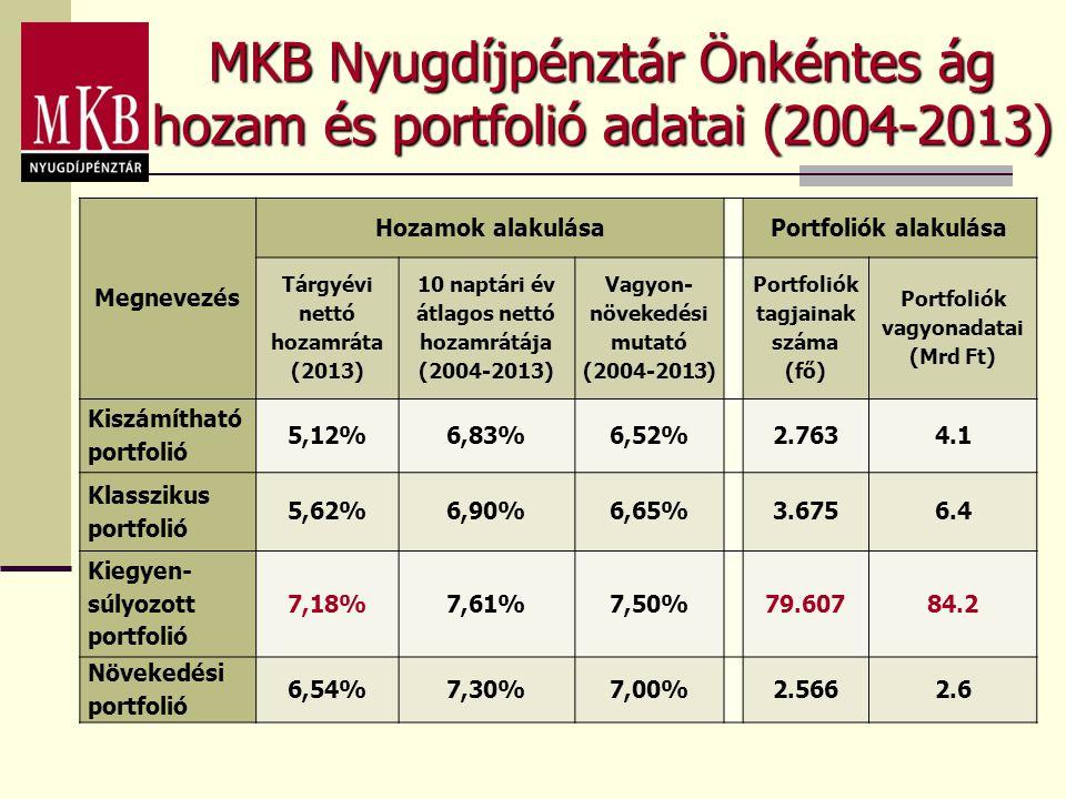 MKB Nyugdíjpénztár Önkéntes ág hozam és portfolió adatai (2004-2013) Megnevezés Hozamok alakulásaPortfoliók alakulása Tárgyévi nettó hozamráta (2013)