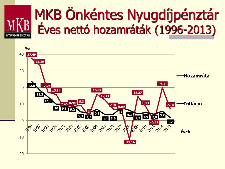 MKB Önkéntes Nyugdíjpénztár Éves nettó hozamráták (1996-2013)