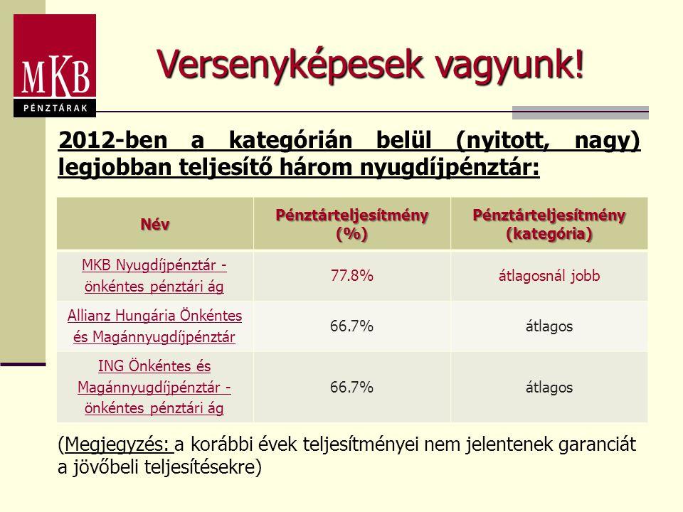 Versenyképesek vagyunk! 2012-ben a kategórián belül (nyitott, nagy) legjobban teljesítő három nyugdíjpénztár:Név Pénztárteljesítmény (%) Pénztárteljes