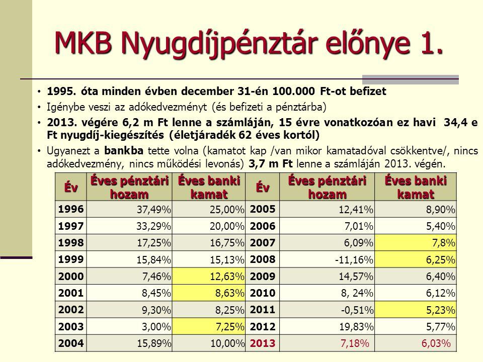 MKB Nyugdíjpénztár előnye 1. 1995. óta minden évben december 31-én 100.000 Ft-ot befizet Igénybe veszi az adókedvezményt (és befizeti a pénztárba) 201