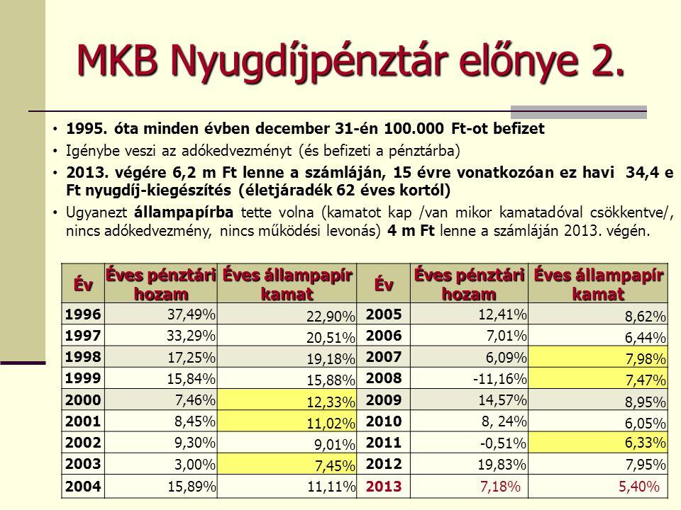 MKB Nyugdíjpénztár előnye 2. 1995. óta minden évben december 31-én 100.000 Ft-ot befizet Igénybe veszi az adókedvezményt (és befizeti a pénztárba) 201