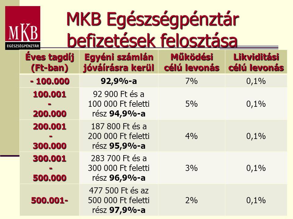 MKB Egészségpénztár befizetések felosztása Éves tagdíj (Ft-ban) Egyéni számlán jóváírásra kerül Működési célú levonás Likviditási célú levonás - 100.0