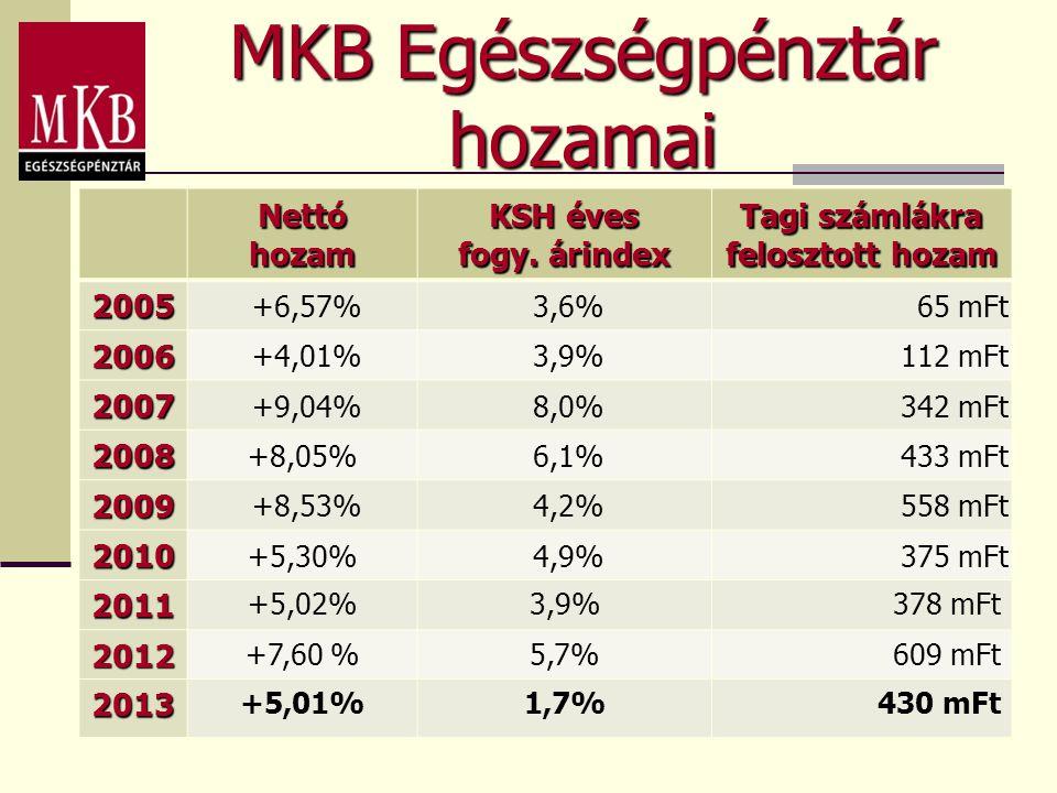 MKB Egészségpénztár hozamai Nettó hozam KSH éves fogy. árindex Tagi számlákra felosztott hozam 2005 +6,57% 3,6%65 mFt 2006 +4,01% 3,9%112 mFt 2007 +9,