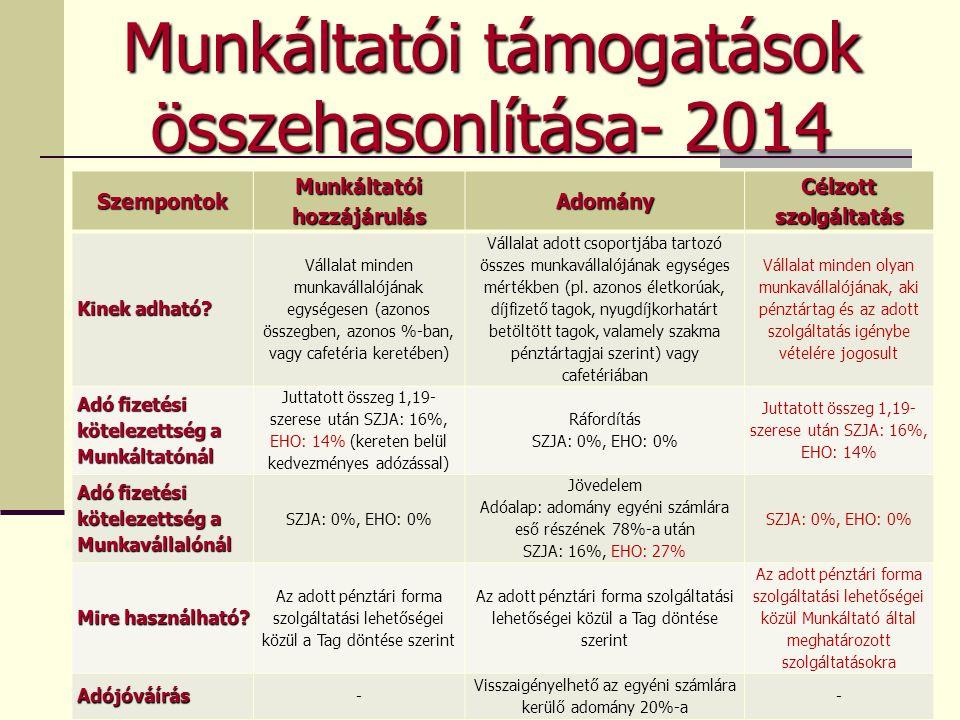 Munkáltatói támogatások összehasonlítása- 2014 Szempontok Munkáltatói hozzájárulás Adomány Célzott szolgáltatás Kinek adható? Vállalat minden munkavál
