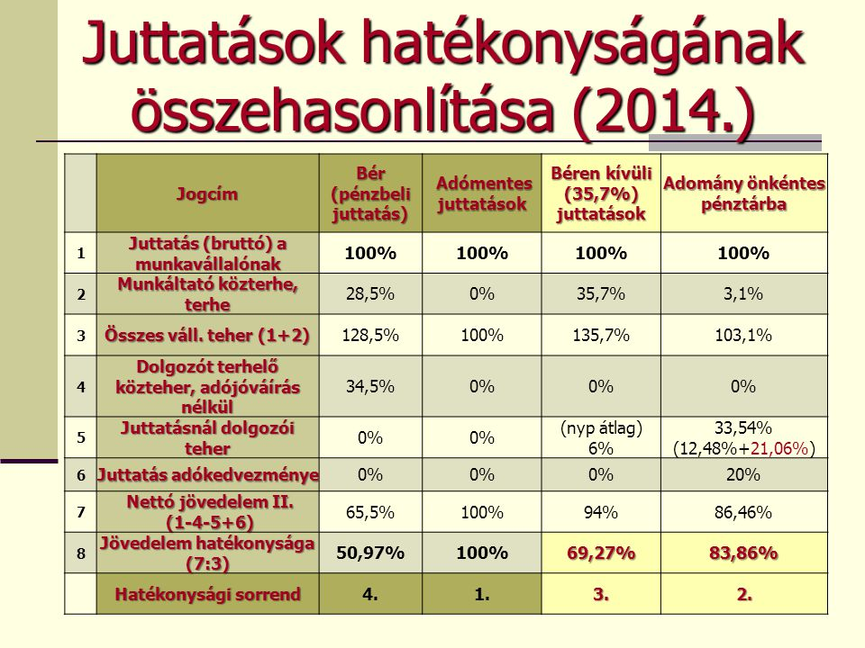Juttatások hatékonyságának összehasonlítása (2014.) Jogcím Bér (pénzbeli juttatás) Adómentes juttatások Adómentes juttatások Béren kívüli (35,7%) jutt