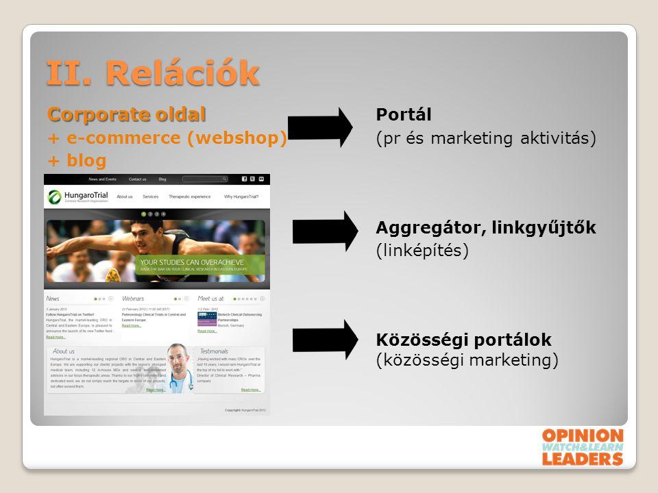 II. Relációk Corporate oldal Corporate oldal Portál + e-commerce (webshop)(pr és marketing aktivitás) + blog Aggregátor, linkgyűjtők (linképítés) Közö