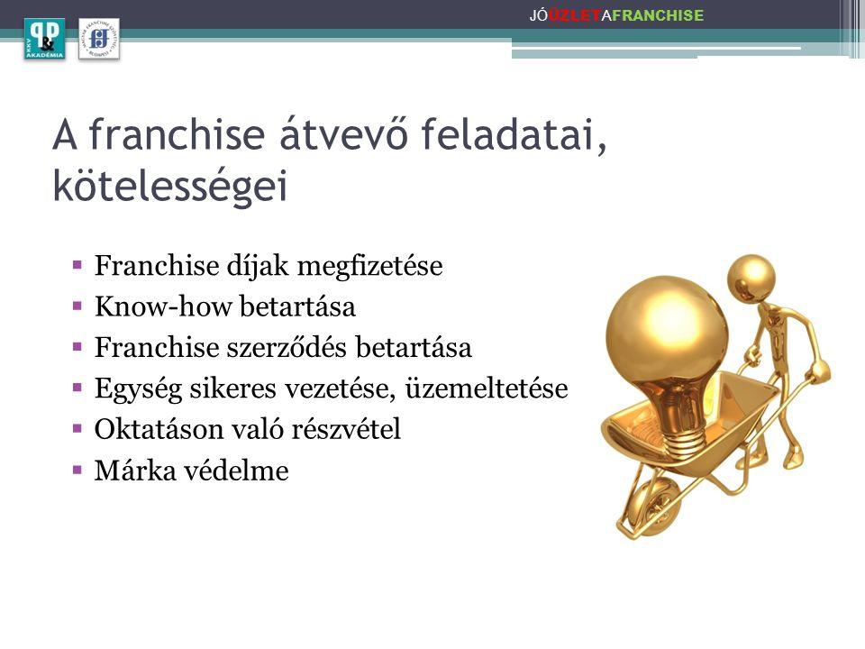 A franchise átvevő feladatai, kötelességei JÓ ÜZLET A FRANCHISE  Franchise díjak megfizetése  Know-how betartása  Franchise szerződés betartása  Egység sikeres vezetése, üzemeltetése  Oktatáson való részvétel  Márka védelme