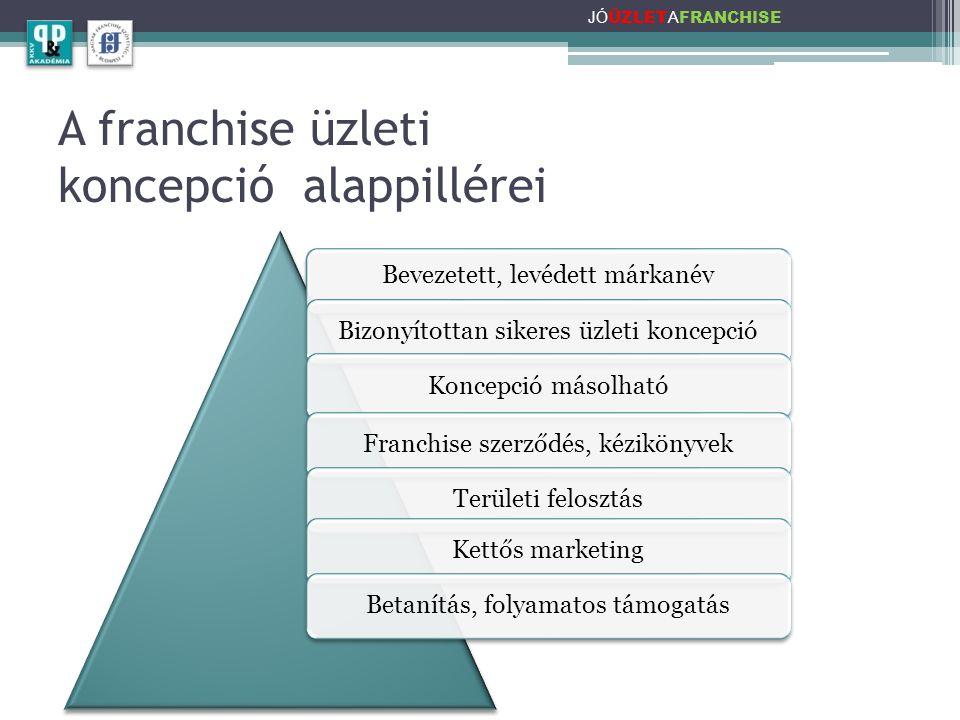 A franchise üzleti koncepció alappillérei JÓ ÜZLET A FRANCHISE Bevezetett, levédett márkanév Bizonyítottan sikeres üzleti koncepcióKoncepció másolhatóFranchise szerződés, kézikönyvekTerületi felosztásKettős marketingBetanítás, folyamatos támogatás