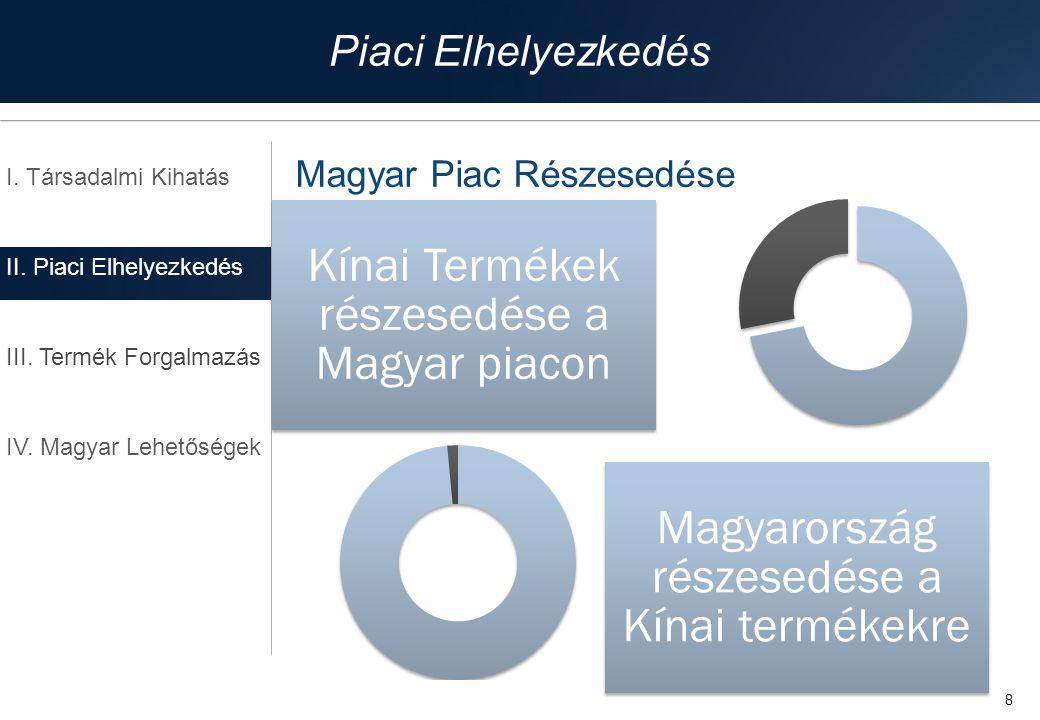 8 Magyar Piac Részesedése I. Társadalmi Kihatás II. Piaci Elhelyezkedés III. Termék Forgalmazás IV. Magyar Lehetőségek Piaci Elhelyezkedés Kínai Termé