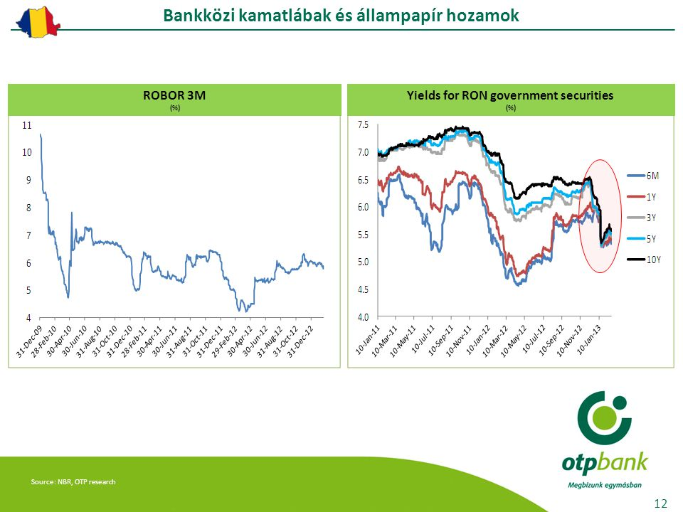 Source: NBR, OTP research ROBOR 3M (%) Yields for RON government securities (%) 12 Bankközi kamatlábak és állampapír hozamok