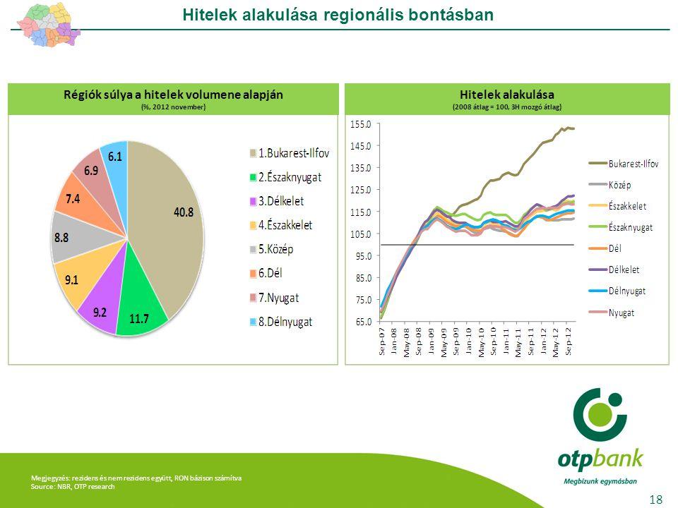 Megjegyzés: rezidens és nem rezidens együtt, RON bázison számítva Source: NBR, OTP research Hitelek alakulása regionális bontásban 18 Régiók súlya a h