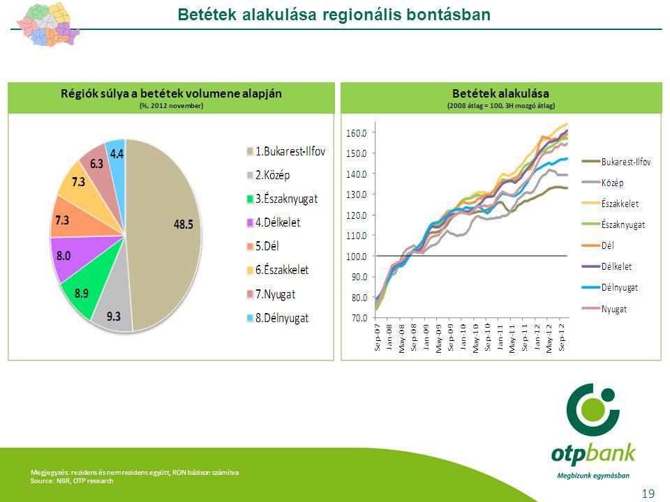 Megjegyzés: rezidens és nem rezidens együtt, RON bázison számítva Source: NBR, OTP research Betétek alakulása regionális bontásban 19 Régiók súlya a betétek volumene alapján (%, 2012 november) Betétek alakulása (2008 átlag = 100, 3H mozgó átlag)