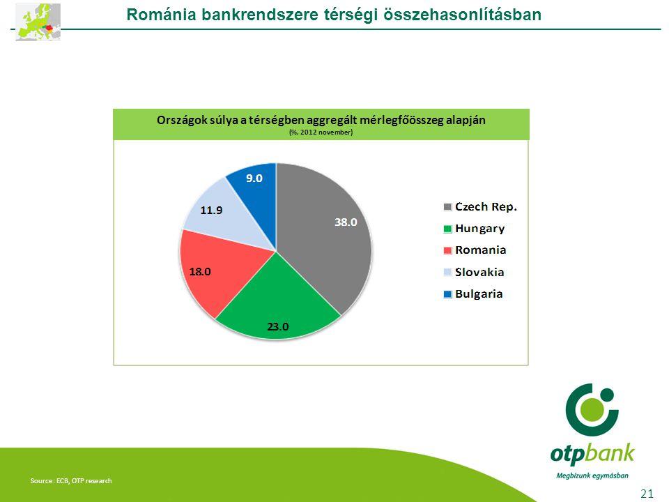 Románia bankrendszere térségi összehasonlításban 21 Source: ECB, OTP research Országok súlya a térségben aggregált mérlegfőösszeg alapján (%, 2012 nov