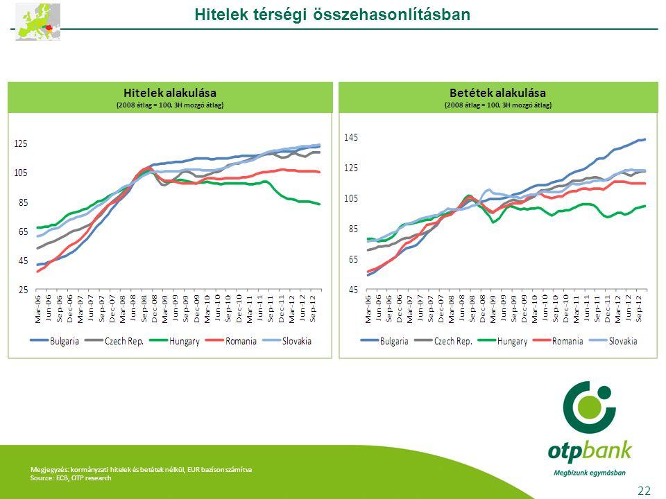Megjegyzés: kormányzati hitelek és betétek nélkül, EUR bazíson számítva Source: ECB, OTP research Hitelek térségi összehasonlításban 22 Hitelek alakulása (2008 átlag = 100, 3H mozgó átlag) Betétek alakulása (2008 átlag = 100, 3H mozgó átlag)
