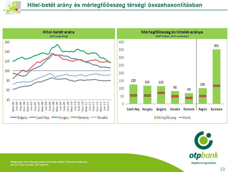 Megjegyzés: kormányzati hitelek és betétek nélkül, EUR bazíson számítva Source: ECB, Eurostat, OTP research Hitel-betét arány és mérlegfőösszeg térség
