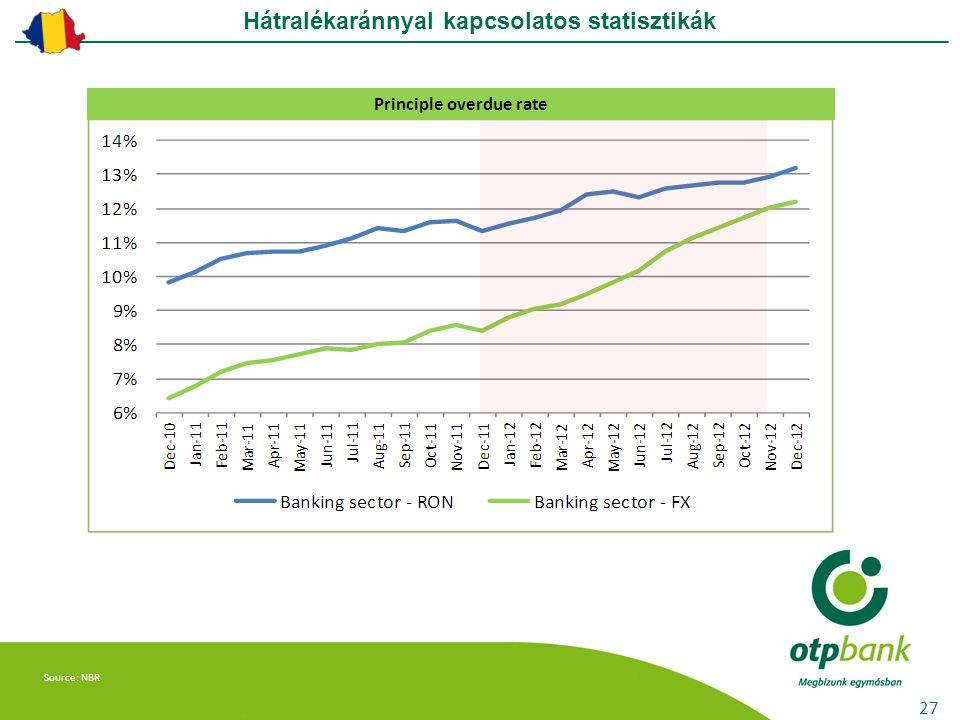 Hátralék aránnyal kapcsolatos statisztikák Principle overdue rate Source: NBR 27 Hátralékaránnyal kapcsolatos statisztikák