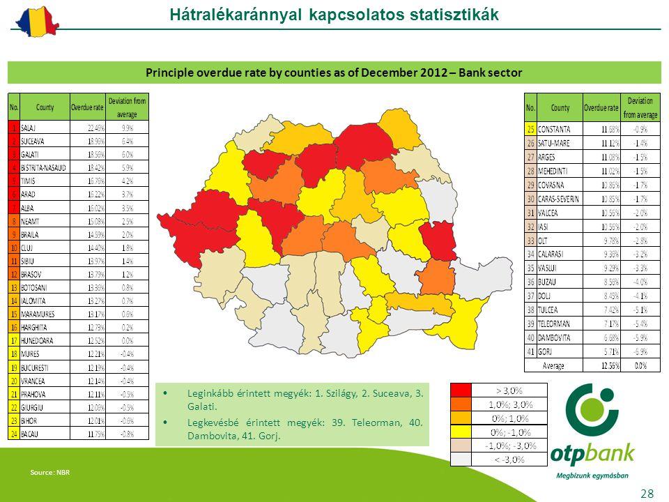Source: NBR Leginkább érintett megyék: 1. Szilágy, 2.