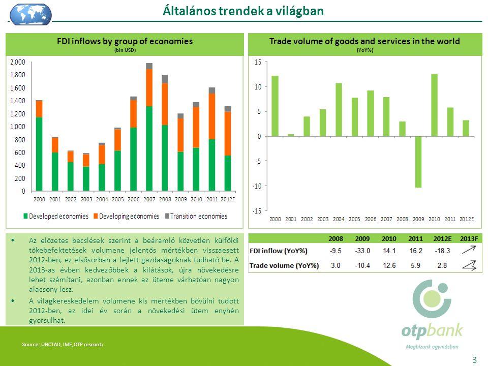 Source: UNCTAD, IMF, OTP research Általános trendek a világban 3 Az előzetes becslések szerint a beáramló közvetlen külföldi tőkebefektetések volumene jelentős mértékben visszaesett 2012-ben, ez elsősorban a fejlett gazdaságoknak tudható be.
