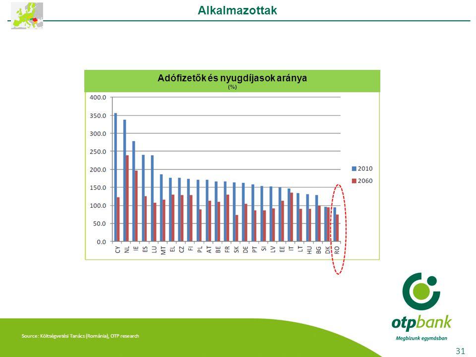 Source: Költségvetési Tanács (Románia), OTP research Alkalmazottak 31 Adófizetők és nyugdíjasok aránya (%)