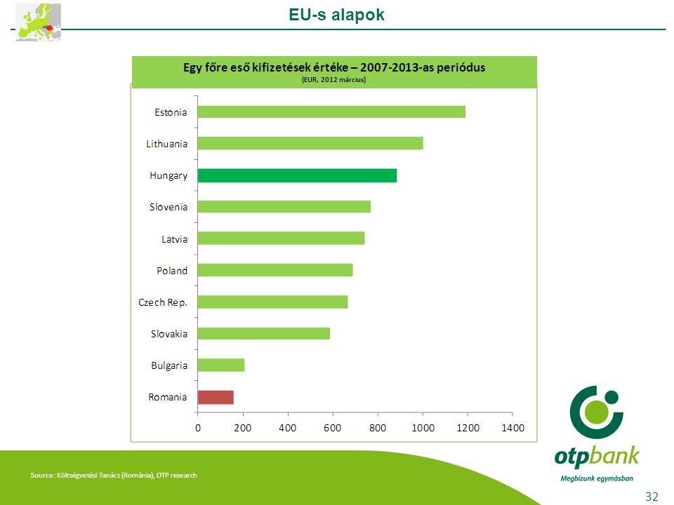 Source: Költségvetési Tanács (Románia), OTP research EU-s alapok 32 Egy főre eső kifizetések értéke – 2007-2013-as periódus (EUR, 2012 március)