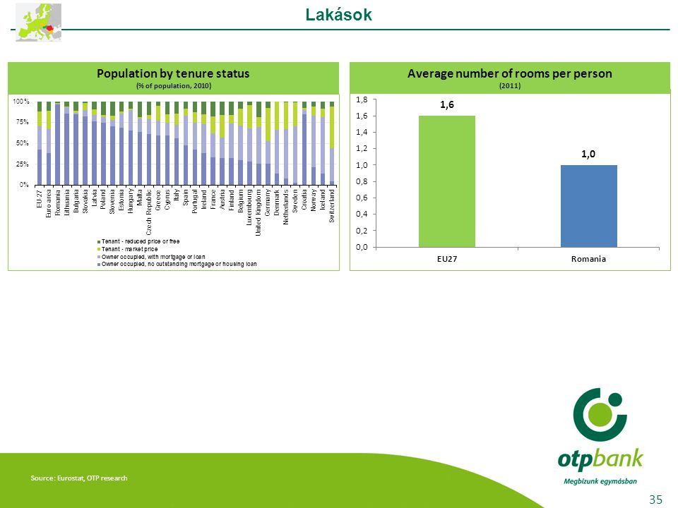 Source: Eurostat, OTP research Lakások 35 Population by tenure status (% of population, 2010) Average number of rooms per person (2011)