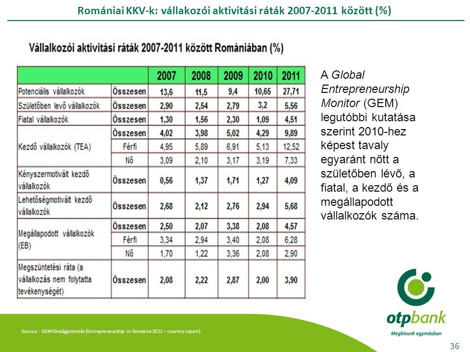 Romániai KKV-k: vállakozói aktivitási ráták 2007-2011 között (%) 36 A Global Entrepreneurship Monitor (GEM) legutóbbi kutatása szerint 2010-hez képest tavaly egyaránt nőtt a születőben lévő, a fiatal, a kezdő és a megállapodott vállalkozók száma.