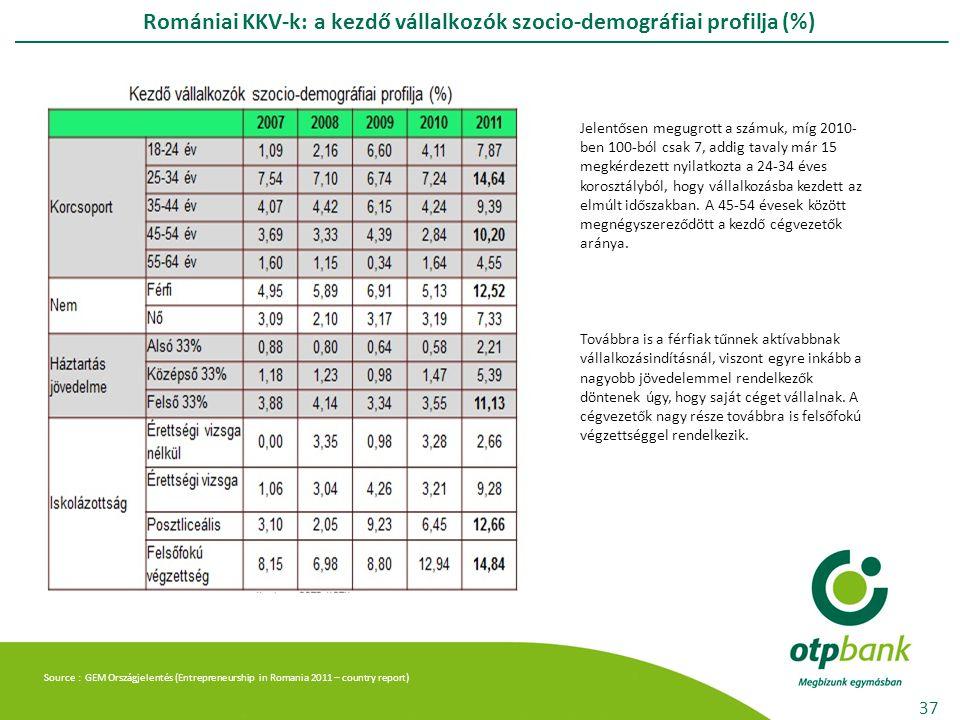 Romániai KKV-k: a kezdő vállalkozók szocio-demográfiai profilja (%) 37 Jelentősen megugrott a számuk, míg 2010- ben 100-ból csak 7, addig tavaly már 15 megkérdezett nyilatkozta a 24-34 éves korosztályból, hogy vállalkozásba kezdett az elmúlt időszakban.