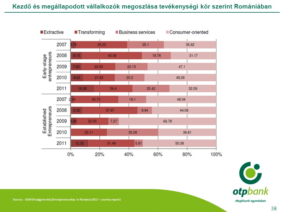 Kezdő és megállapodott vállalkozók megoszlása tevékenységi kör szerint Romániában 38 Source : GEM Országjelentés (Entrepreneurship in Romania 2011 – c
