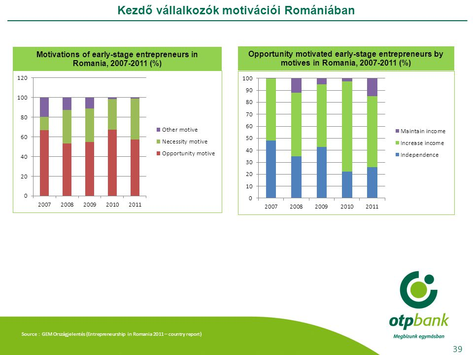 Kezdő vállalkozók motivációi Romániában 39 Motivations of early-stage entrepreneurs in Romania, 2007-2011 (%) Opportunity motivated early-stage entrepreneurs by motives in Romania, 2007-2011 (%) Source : GEM Országjelentés (Entrepreneurship in Romania 2011 – country report)