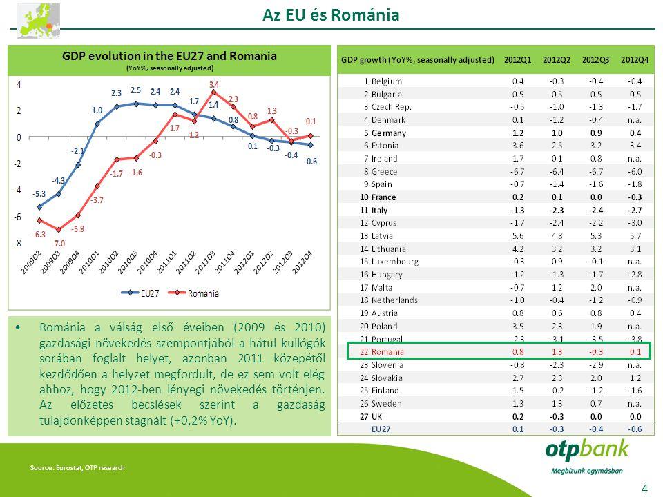 Source: Eurostat, OTP research Románia a válság első éveiben (2009 és 2010) gazdasági növekedés szempontjából a hátul kullógók sorában foglalt helyet, azonban 2011 közepétől kezdődően a helyzet megfordult, de ez sem volt elég ahhoz, hogy 2012-ben lényegi növekedés történjen.