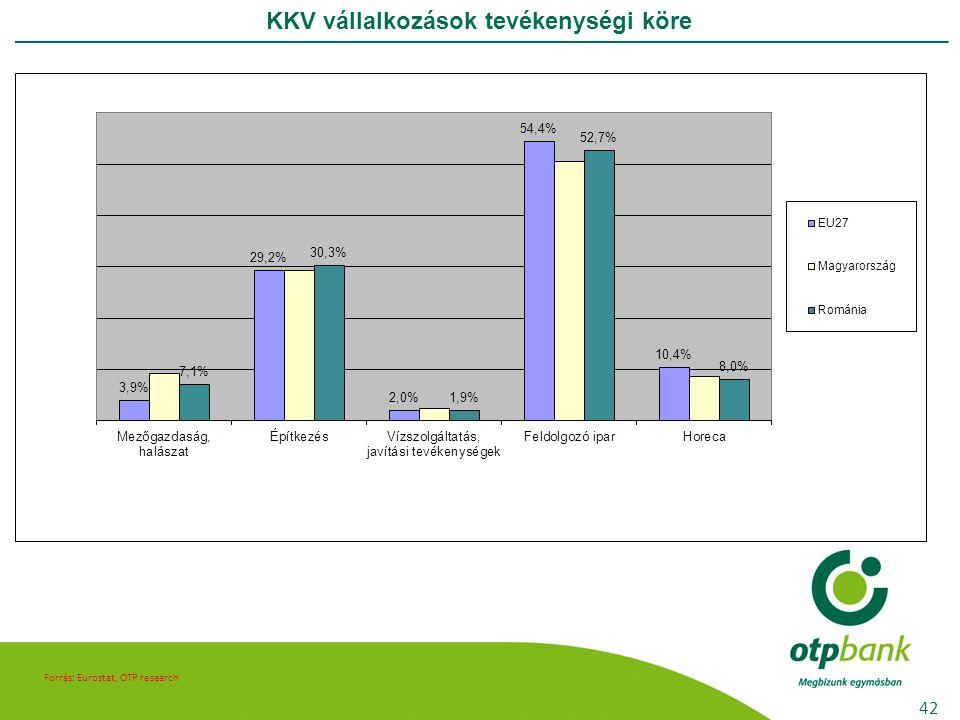 Forrás: Eurostat, OTP research KKV vállalkozások tevékenységi köre 42