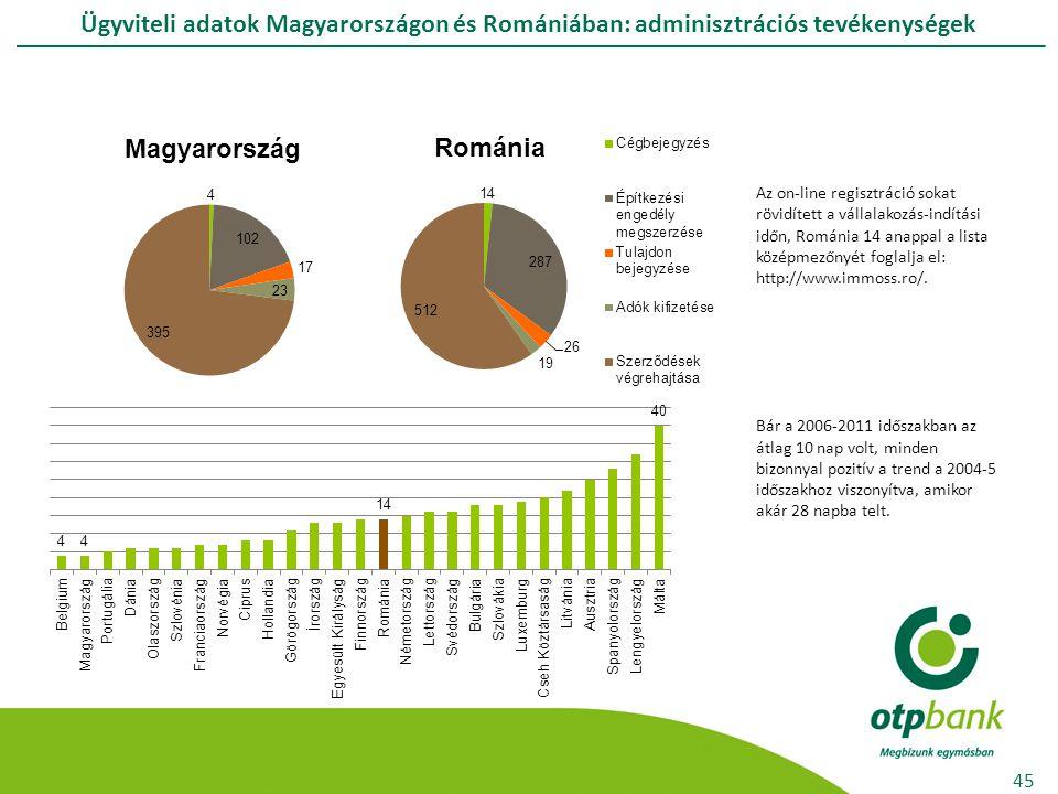 Ügyviteli adatok Magyarországon és Romániában: adminisztrációs tevékenységek 45 Az on-line regisztráció sokat rövidített a vállalakozás-indítási időn, Románia 14 anappal a lista középmezőnyét foglalja el: http://www.immoss.ro/.